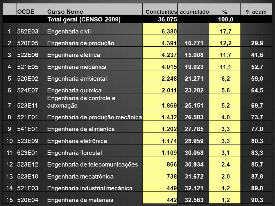 OCDECurso Nome Concluintesacumulado% acum Total geral (CENSO 2009) 36.075 100,0 1582E03Engenharia civil 6.380 17,7 2520E05Engenharia de produção 4.391