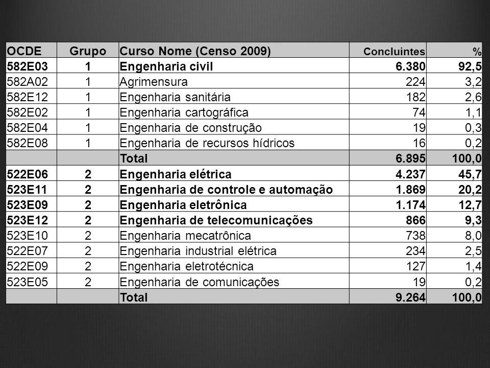 OCDEGrupoCurso Nome (Censo 2009) Concluintes% 582E031Engenharia civil 6.380 92,5 582A021Agrimensura 224 3,2 582E121Engenharia sanitária 182 2,6 582E02