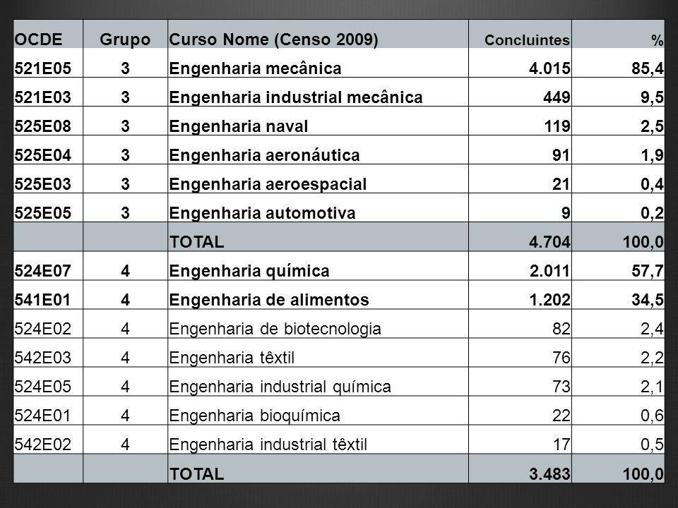 OCDEGrupoCurso Nome (Censo 2009) Concluintes% 521E053Engenharia mecânica 4.015 85,4 521E033Engenharia industrial mecânica 449 9,5 525E083Engenharia na