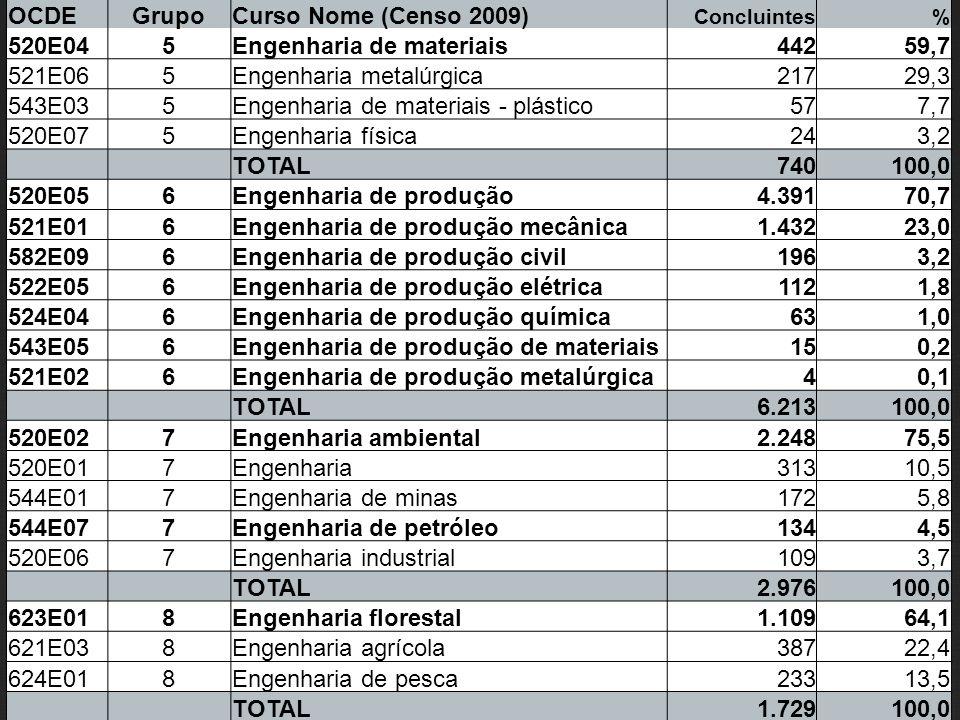 OCDEGrupoCurso Nome (Censo 2009) Concluintes% 520E045Engenharia de materiais 442 59,7 521E065Engenharia metalúrgica 217 29,3 543E035Engenharia de mate