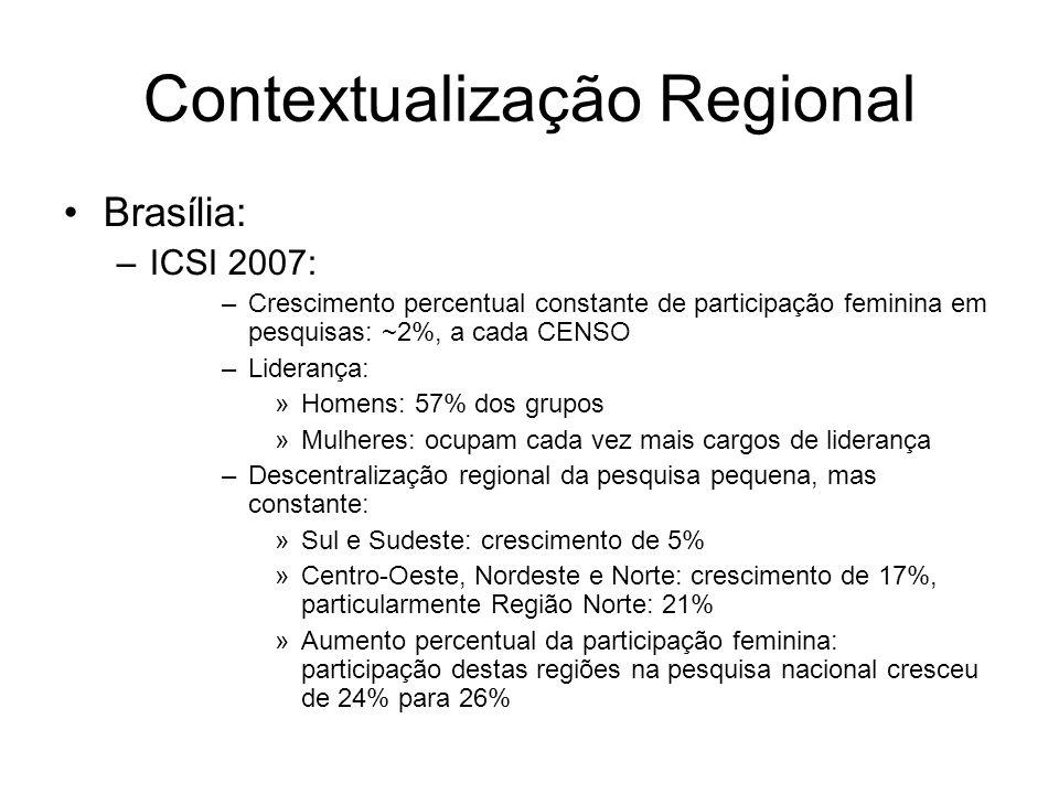 Contextualização Regional Brasília: –ICSI 2007: –Crescimento percentual constante de participação feminina em pesquisas: ~2%, a cada CENSO –Liderança: »Homens: 57% dos grupos »Mulheres: ocupam cada vez mais cargos de liderança –Descentralização regional da pesquisa pequena, mas constante: »Sul e Sudeste: crescimento de 5% »Centro-Oeste, Nordeste e Norte: crescimento de 17%, particularmente Região Norte: 21% »Aumento percentual da participação feminina: participação destas regiões na pesquisa nacional cresceu de 24% para 26%