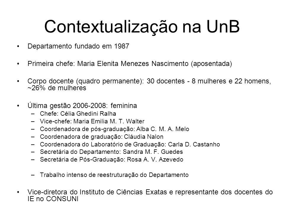 Contextualização na UnB Departamento fundado em 1987 Primeira chefe: Maria Elenita Menezes Nascimento (aposentada) Corpo docente (quadro permanente): 30 docentes - 8 mulheres e 22 homens, ~26% de mulheres Última gestão 2006-2008: feminina –Chefe: Célia Ghedini Ralha –Vice-chefe: Maria Emilia M.