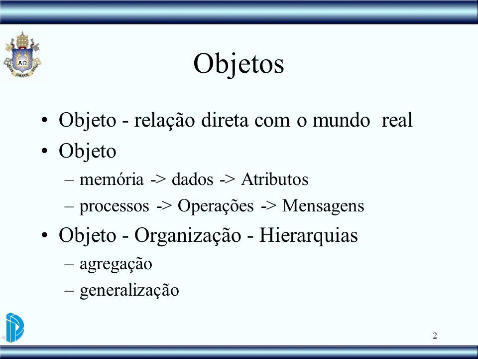 2 Objetos Objeto - relação direta com o mundo real Objeto –memória -> dados -> Atributos –processos -> Operações -> Mensagens Objeto - Organização - H