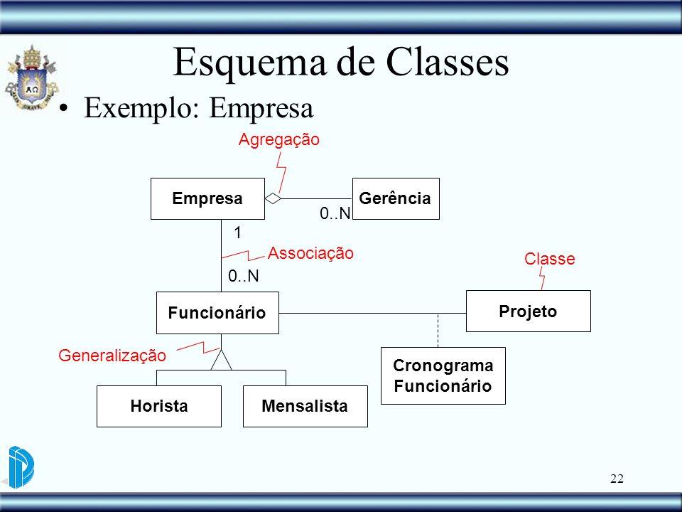 22 Esquema de Classes Exemplo: Empresa Funcionário EmpresaGerência Associação Agregação HoristaMensalista Generalização Classe 0..N 1 Projeto Cronogra