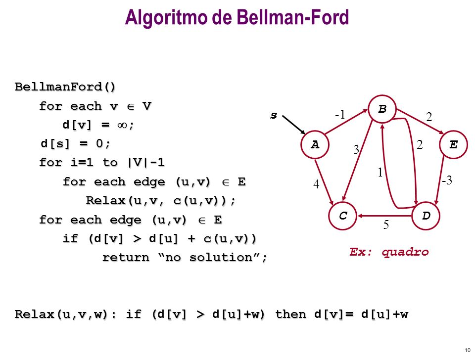 10 Algoritmo de Bellman-FordBellmanFord() for each v V for each v V [v] = ; d [v] = ; [s] = 0; d [s] = 0; for i=1 to |V|-1 for i=1 to |V|-1 for each e