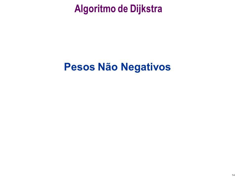 14 Algoritmo de Dijkstra Pesos Não Negativos