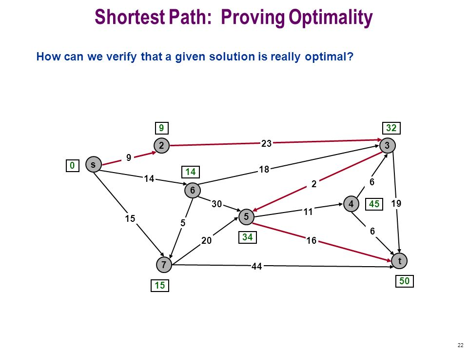 22 Shortest Path: Proving Optimality How can we verify that a given solution is really optimal? s 3 t 2 6 7 4 5 23 18 2 9 14 15 5 30 20 44 16 11 6 19