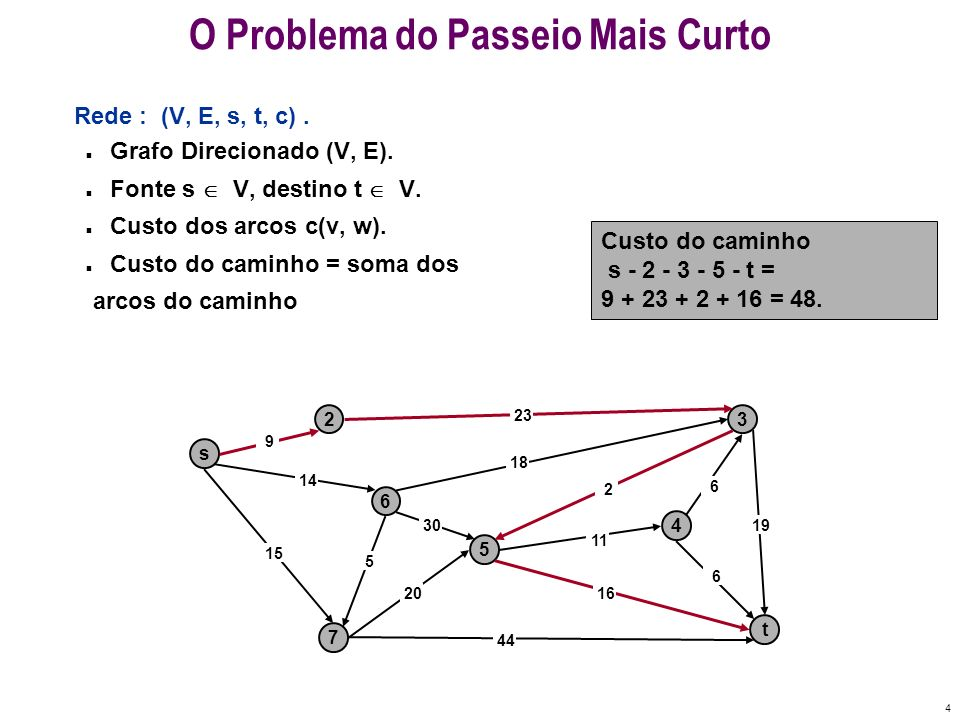 4 O Problema do Passeio Mais Curto Rede : (V, E, s, t, c). n Grafo Direcionado (V, E). n Fonte s V, destino t V. n Custo dos arcos c(v, w). n Custo do
