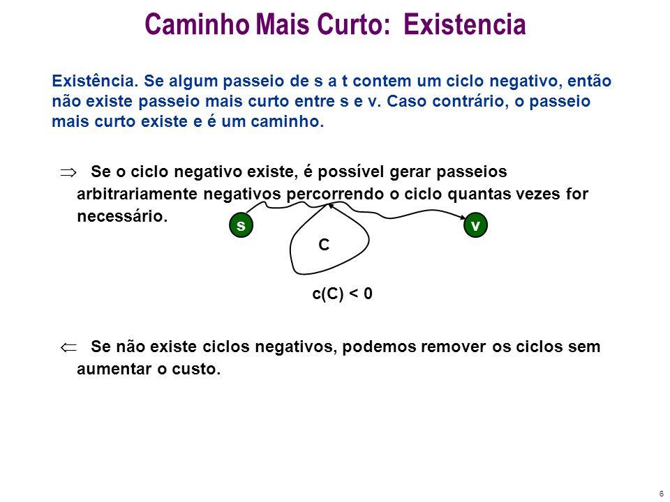 6 Caminho Mais Curto: Existencia Existência. Se algum passeio de s a t contem um ciclo negativo, então não existe passeio mais curto entre s e v. Caso