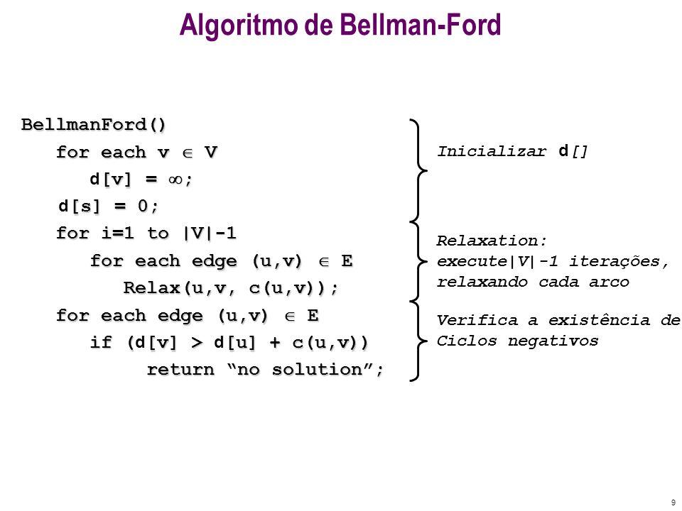 10 Algoritmo de Bellman-FordBellmanFord() for each v V for each v V [v] = ; d [v] = ; [s] = 0; d [s] = 0; for i=1 to |V|-1 for i=1 to |V|-1 for each edge (u,v) E for each edge (u,v) E Relax(u,v, c(u,v)); Relax(u,v, c(u,v)); for each edge (u,v) E for each edge (u,v) E if ([v] > [u] + c(u,v)) if ( d [v] > d [u] + c(u,v)) return no solution; return no solution; Relax(u,v,w): if ([v] > [u]+w) then [v]= [u Relax(u,v,w): if ( d [v] > d [u]+w) then d [v]= d [u]+w B E DC A 2 2 1 -3 5 3 4 Ex: quadro s