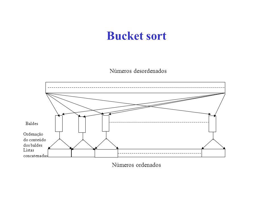 Bucket sort Baldes Ordenação do conteúdo dos baldes Listas concatenadas Números desordenados Números ordenados