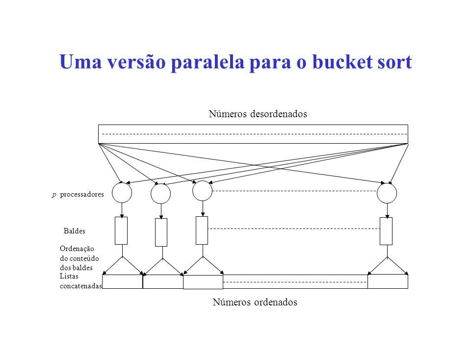 Uma versão paralela para o bucket sort Baldes Ordenação do conteúdo dos baldes Listas concatenadas Números desordenados Números ordenados p processadores