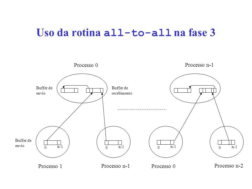 Uso da rotina all-to-all na fase 3 0 n-1 0 Processo 1 Processo n-1 Processo 0 0 n-1 0 Processo 0 Processo n-2 Processo n-1 Buffer de envio Buffer de recebimento Buffer de envio