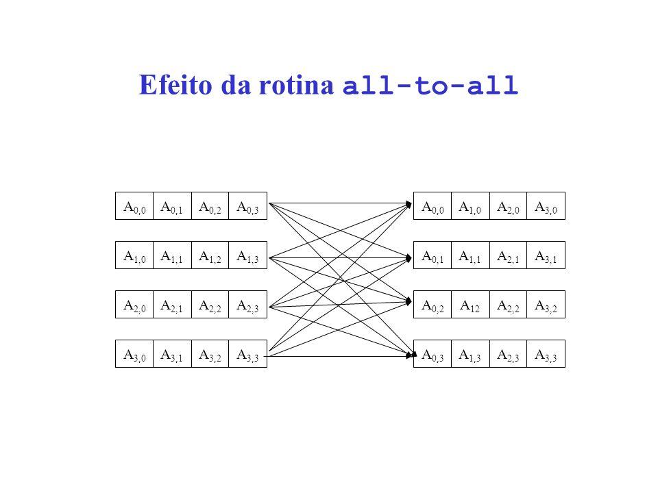 Efeito da rotina all-to-all A 0,0 A 0,1 A 0,2 A 0,3 A 1,0 A 1,1 A 1,2 A 1,3 A 2,0 A 2,1 A 2,2 A 2,3 A 3,0 A 3,1 A 3,2 A 3,3 A 0,0 A 1,0 A 2,0 A 3,0 A 0,1 A 1,1 A 2,1 A 3,1 A 0,2 A 12 A 2,2 A 3,2 A 0,3 A 1,3 A 2,3 A 3,3