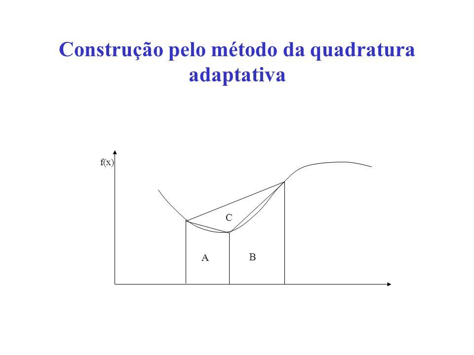 Construção pelo método da quadratura adaptativa f(x) A B C