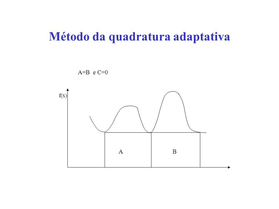 Método da quadratura adaptativa f(x) A B A=B e C=0