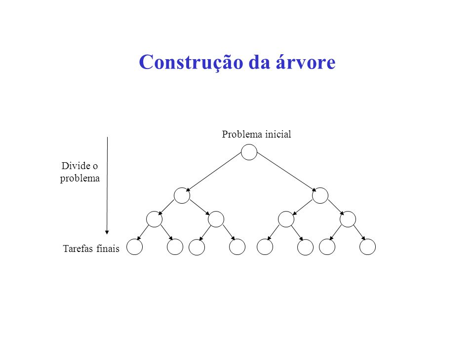 Construção da árvore Problema inicial Divide o problema Tarefas finais