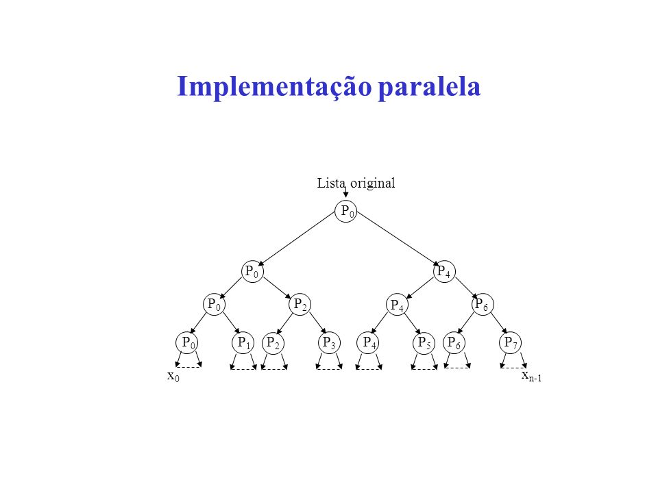 Implementação paralela Lista original P0P0 P0P0 P0P0 P4P4 P2P2 P6P6 P4P4 P3P3 P4P4 P5P5 P6P6 P7P7 P2P2 P1P1 P0P0 x0x0 x n-1