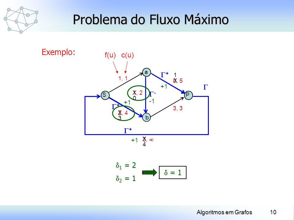10Algoritmos em Grafos Exemplo: Problema do Fluxo Máximo SP a b 2, 4 1, 1 3, 3 0, 5 1, 2 - + + + 3, 1 = 2 1 = 2 2 = 1 2 = 1 f(u)c(u) = 1 = 1 +1 +1 X3X