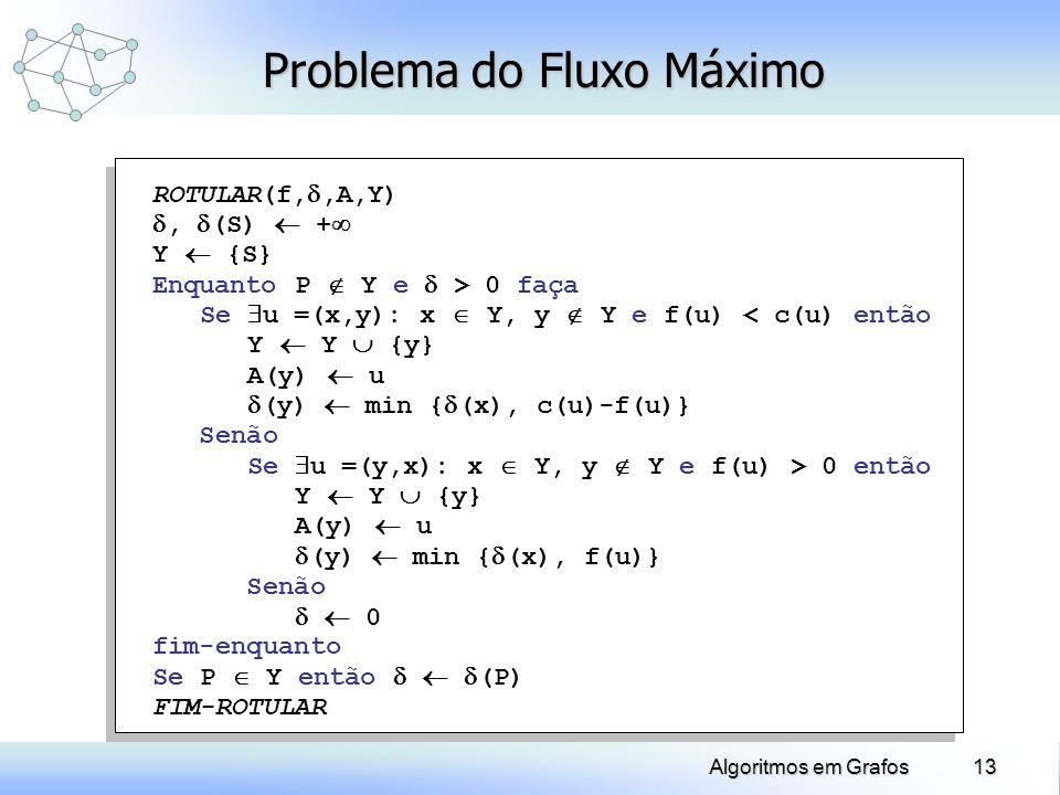 13Algoritmos em Grafos Problema do Fluxo Máximo ROTULAR(f,,A,Y), (S) + Y {S} Enquanto P Y e > 0 faça Se u =(x,y): x Y, y Y e f(u) < c(u) então Y Y {y}