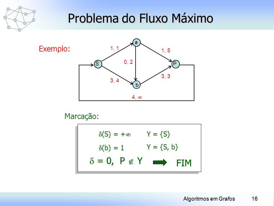 16Algoritmos em Grafos Exemplo: Problema do Fluxo Máximo SP a b 1, 1 3, 3 = 0, P Y = 0, P Y Y = {S, b} (b) = 1 (b) = 1 4, 1, 5 0, 2 3, 4 Y = {S} (S) =