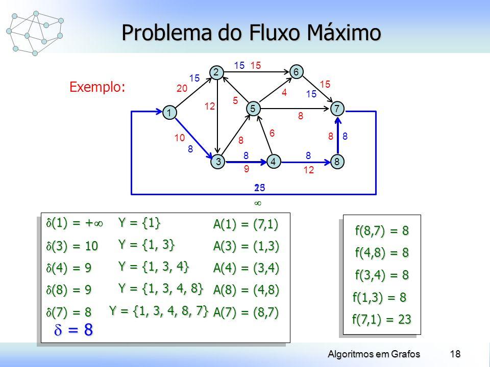 18Algoritmos em Grafos Exemplo: Problema do Fluxo Máximo 1 5 2 34 8 7 6 10 20 12 8 9 6 8 8 15 4 5 A(8) = (4,8) Y = {1, 3, 4, 8} (8) = 9 (8) = 9 A(4) =