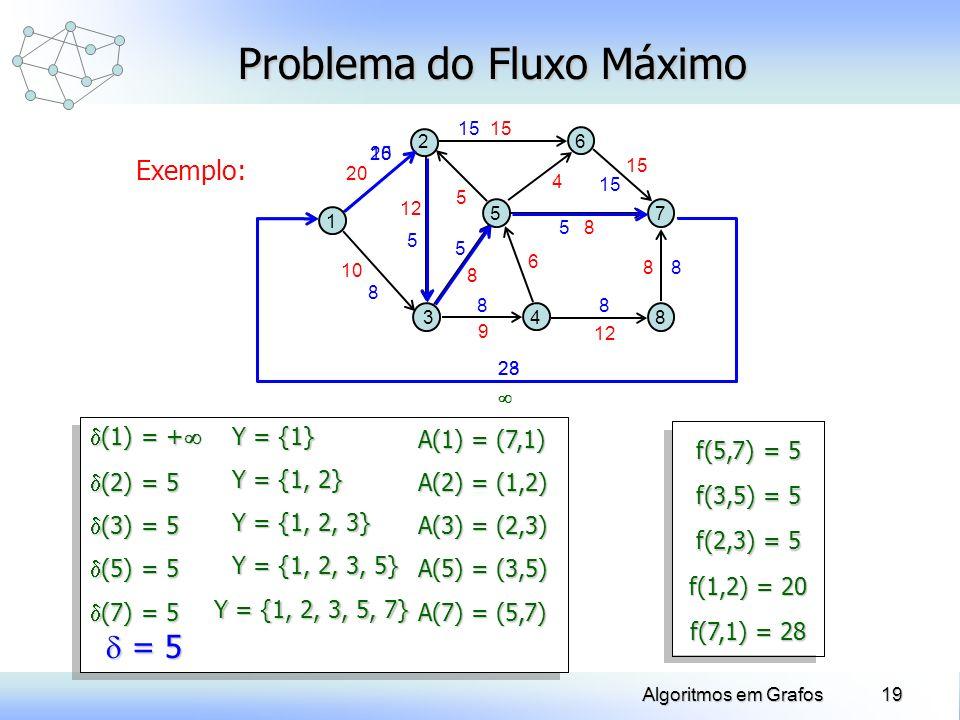 19Algoritmos em Grafos Exemplo: Problema do Fluxo Máximo 1 5 2 34 8 7 6 10 20 12 8 9 6 8 8 15 4 5 A(5) = (3,5) Y = {1, 2, 3, 5} (5) = 5 (5) = 5 A(3) =