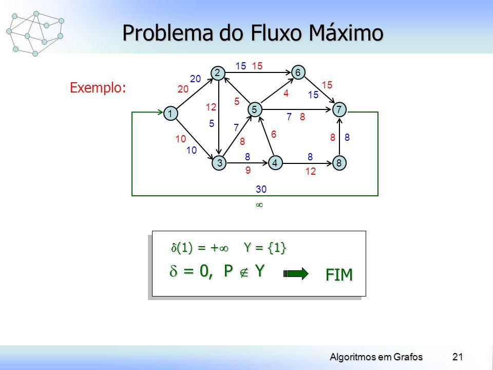 21Algoritmos em Grafos 7 7 10 30 20 Exemplo: Problema do Fluxo Máximo 1 5 2 34 8 7 6 10 20 12 8 9 6 8 8 15 4 5 Y = {1} (1) = + (1) = + 15 88 8 5 = 0,