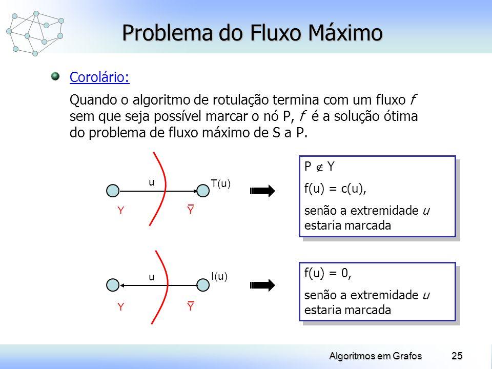 25Algoritmos em Grafos Problema do Fluxo Máximo Corolário: Quando o algoritmo de rotulação termina com um fluxo f sem que seja possível marcar o nó P,