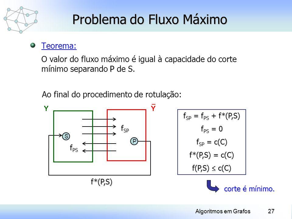 27Algoritmos em Grafos Problema do Fluxo Máximo Teorema: P O valor do fluxo máximo é igual à capacidade do corte mínimo separando P de S. Ao final do