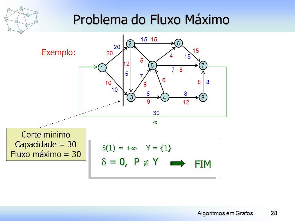 28Algoritmos em Grafos 7 7 10 30 20 Exemplo: Problema do Fluxo Máximo 1 5 2 34 8 7 6 10 20 12 8 9 6 8 8 15 4 5 Y = {1} (1) = + (1) = + 15 88 8 5 = 0,