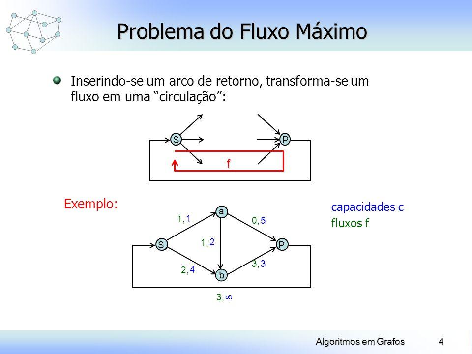 15Algoritmos em Grafos Exemplo: Problema do Fluxo Máximo SP a b 2, 4 1, 1 3, 3 0, 5 1, 2 3, A(P) = (a,P) Y = {S, b, a, P} (P) = 1 (P) = 1 A(a) = (a,b) Y = {S, b, a} (a) = 1 (a) = 1 = 1 = 1 A(b) = (S,b) Y = {S, b} (b) = 2 (b) = 2 A(S) = (P,S) Y = {S} (S) = + (S) = + f(S,b) = 3 f(a,b) = 0 f(a,P) = 1 f(b,P) = 3 f(S,a) = 1 f(P,S) = 4 4, 1, 5 0, 2 3, 4 Marcação: