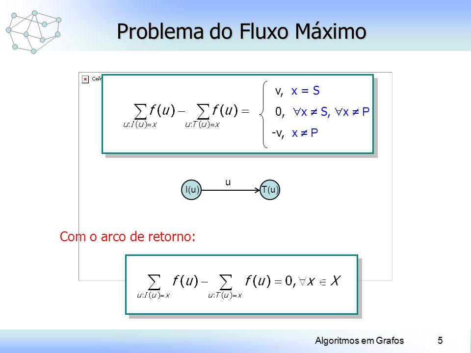16Algoritmos em Grafos Exemplo: Problema do Fluxo Máximo SP a b 1, 1 3, 3 = 0, P Y = 0, P Y Y = {S, b} (b) = 1 (b) = 1 4, 1, 5 0, 2 3, 4 Y = {S} (S) = + (S) = + FIM Marcação: