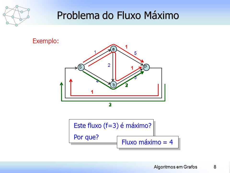 9Algoritmos em Grafos Problema do Fluxo Máximo Obter uma cadeia ligando S e P que, em conjunto com o arco de retorno (P,S) defina um ciclo : + : arcos de orientados como (P,S) - : arcos de orientados no sentido oposto a (P,S) 1 = min u + [c(u) – f(u)] (aumento possível nos arcos de + ) 2 = min u - [f(u)] (redução possível nos arcos de - ) Melhorar a solução (aumentar o fluxo) somando = min{ 1, 2 } aos fluxos nos arcos de + e subtraindo aos fluxos nos arcos de -.