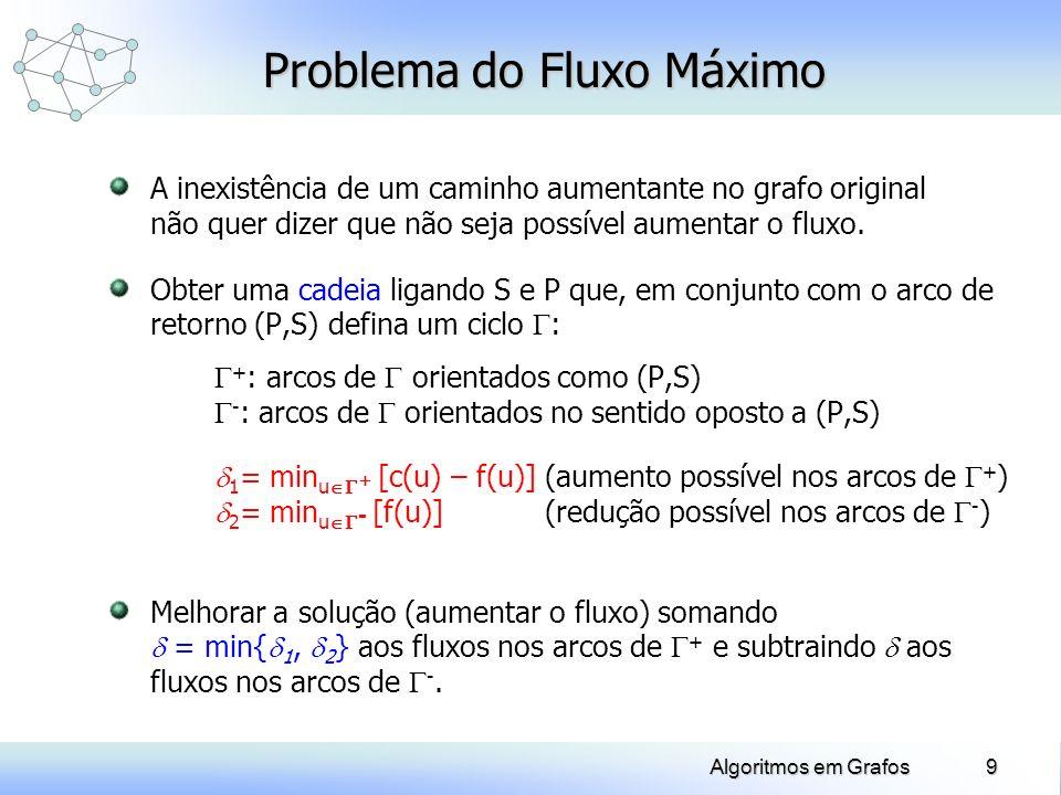 Algoritmos em Grafos 20 Exemplo: Problema do Fluxo Máximo 1 5 2 34 8 7 6 10 20 12 8 9 6 8 8 15 4 5 A(7) = (5,7) Y = {1, 3, 5, 7} (7) = 2 (7) = 2 A(5) = (3,5) Y = {1, 3, 5} (5) = 2 (5) = 2 = 2 = 2 A(3) = (1,3) Y = {1, 3} (3) = 2 (3) = 2 A(1) = (7,1) Y = {1} (1) = + (1) = + f(5,7) = 7 f(3,5) = 7 f(1,3) = 10 f(7,1) = 30 15 28 8 88 8 30 5 5 5 10 7 7