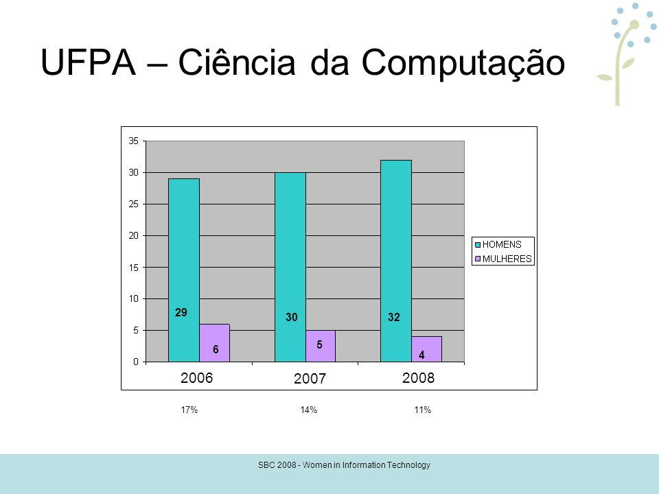 SBC 2008 - Women in Information Technology UFPA – Ciência da Computação 17%14%11% 2006 2007 2008 32 4 30 5 29 6