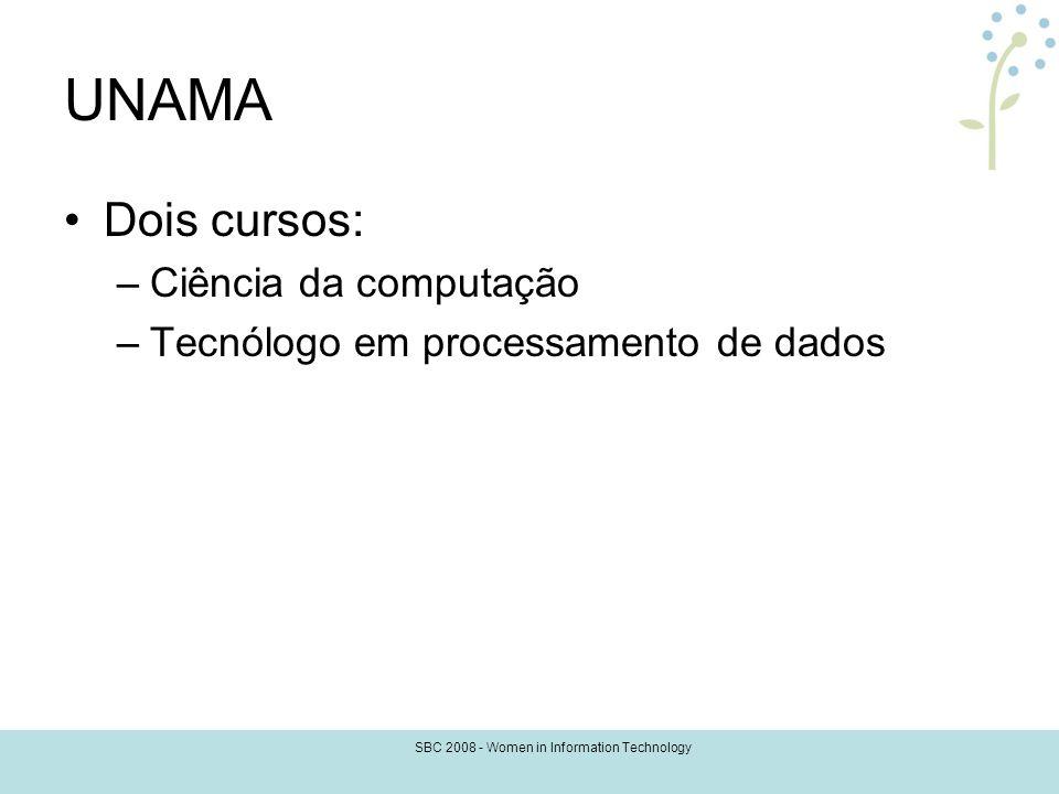 SBC 2008 - Women in Information Technology UNAMA Dois cursos: –Ciência da computação –Tecnólogo em processamento de dados