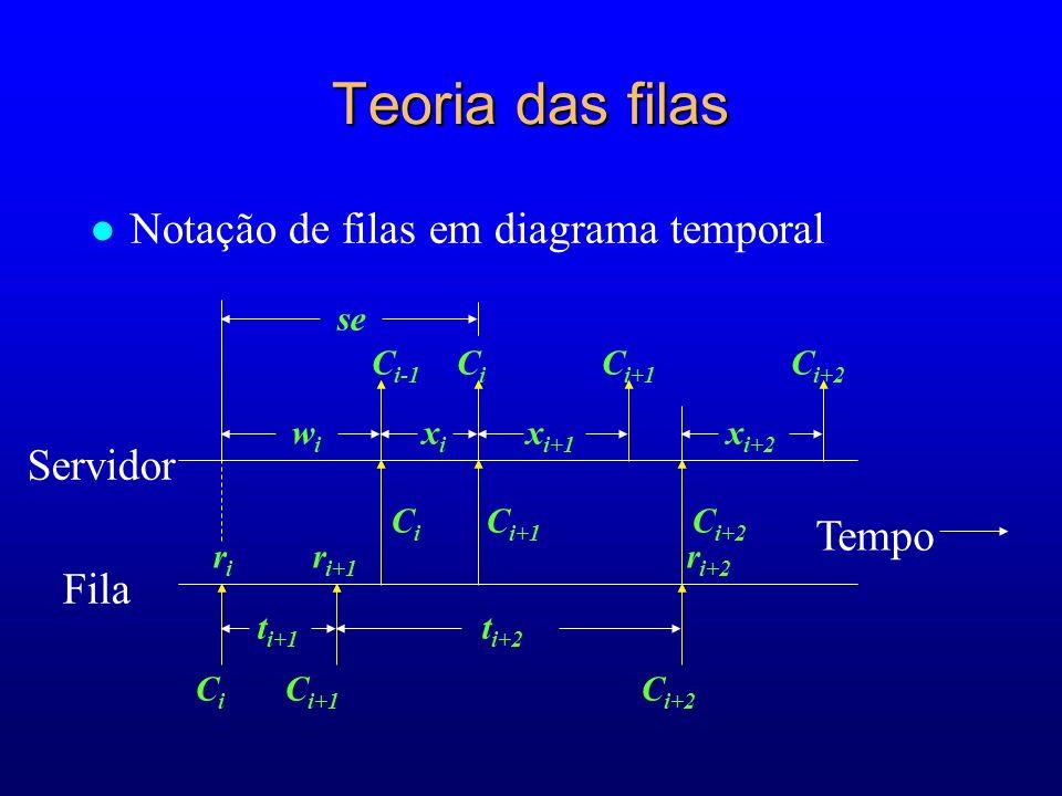 l Notação de filas em diagrama temporal C i-1 C i C i+1 C i+2 se r i r i+1 r i+2 w i x i x i+1 x i+2 C i C i+1 C i+2 t i+1 t i+2 Tempo Servidor Fila C