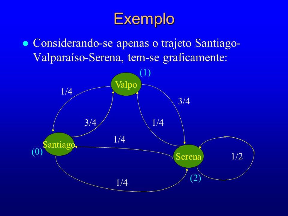 Santiago Valpo Serena 1/4 3/4 1/4 3/4 1/2 (0) (2) (1) l Considerando-se apenas o trajeto Santiago- Valparaíso-Serena, tem-se graficamente:Exemplo
