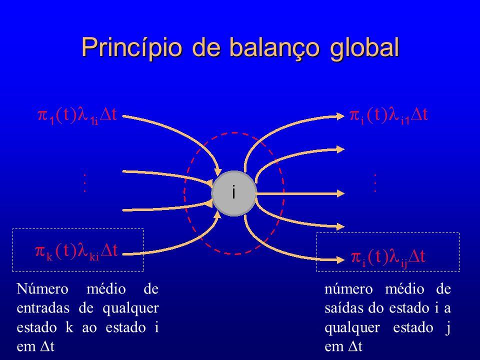 Princípio de balanço global... Número médio de entradas de qualquer estado k ao estado i em t número médio de saídas do estado i a qualquer estado j e