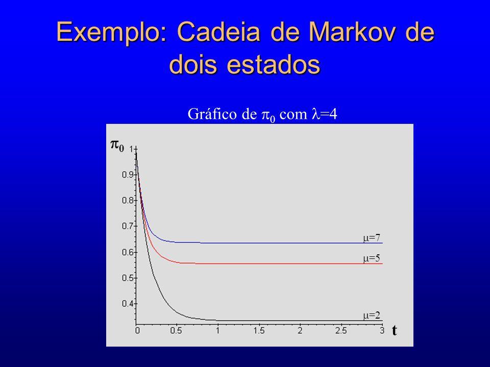 Exemplo: Cadeia de Markov de dois estados =2 =5 =7 0 t Gráfico de 0 com =4