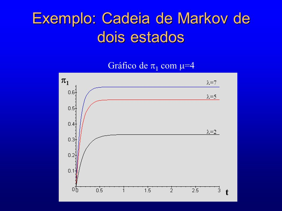 Exemplo: Cadeia de Markov de dois estados =2 =5 =7 1 t Gráfico de 1 com =4