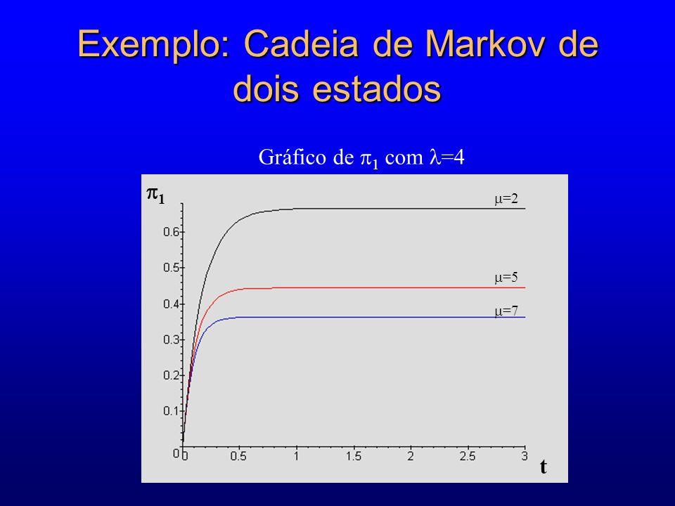 Exemplo: Cadeia de Markov de dois estados =7 =5 =2 1 t Gráfico de 1 com =4
