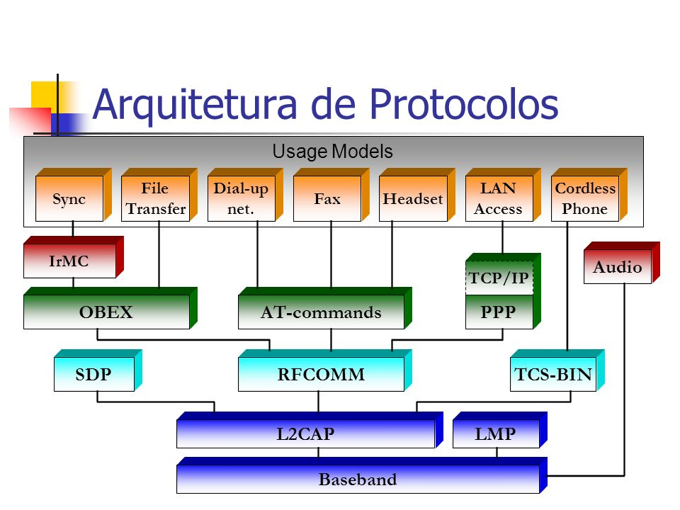 Arquitetura de Protocolos PPP RFCOMM TCP/IP Baseband L2CAP OBEX IrMC TCS-BIN Audio Sync Dial-up net. Usage Models File Transfer AT-commands FaxHeadset