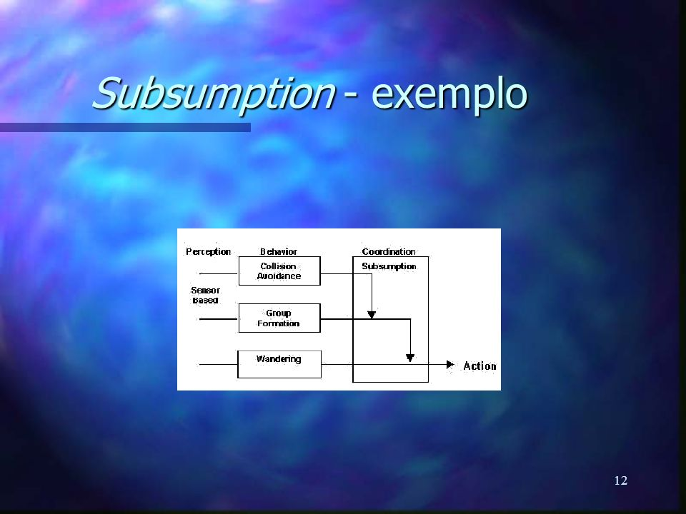 12 Subsumption - exemplo