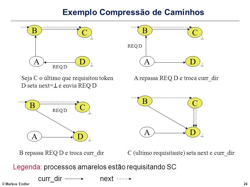 © Markus Endler24 Exemplo Compressão de Caminhos Legenda: processos amarelos estão requisitando SC curr_dir next DA B C REQ D DA B C REQ D DA B C REQ