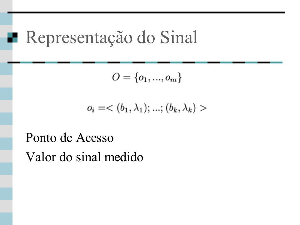 Representação do Sinal Ponto de Acesso Valor do sinal medido