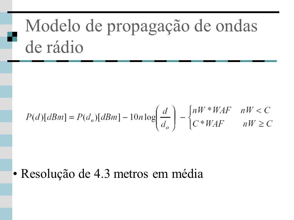 Modelo de propagação de ondas de rádio Resolução de 4.3 metros em média