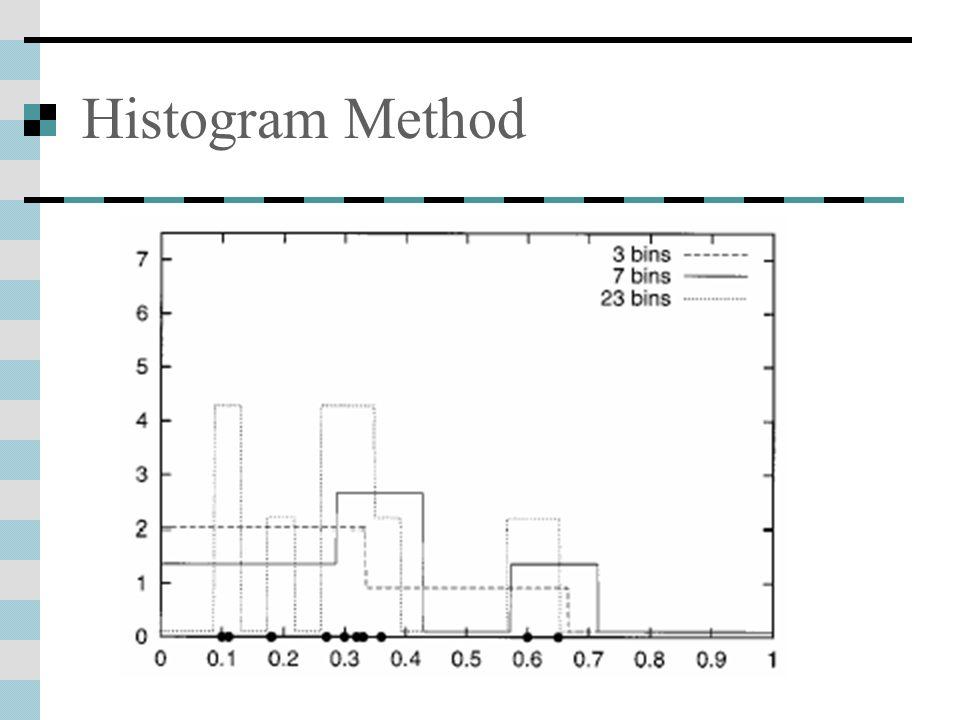 Histogram Method