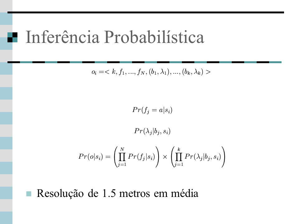 Inferência Probabilística Resolução de 1.5 metros em média